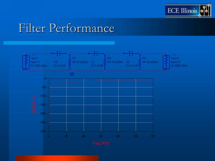 Filter Performance