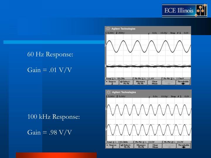 60 Hz Response: