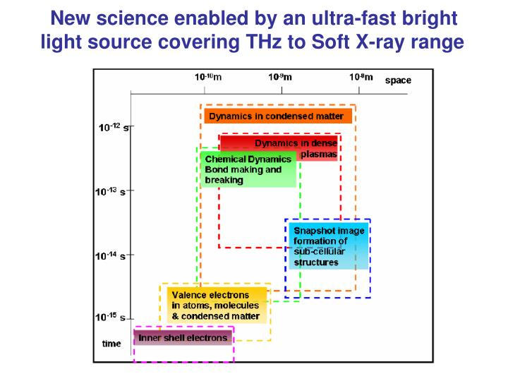 New science enabled by an ultra-fast bright