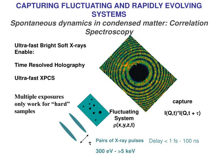 CAPTURING FLUCTUATING AND RAPIDLY EVOLVING SYSTEMS