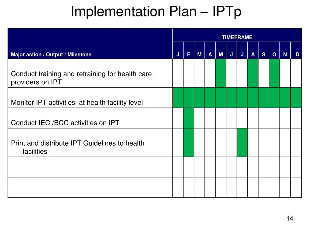 Implementation Plan – IPTp