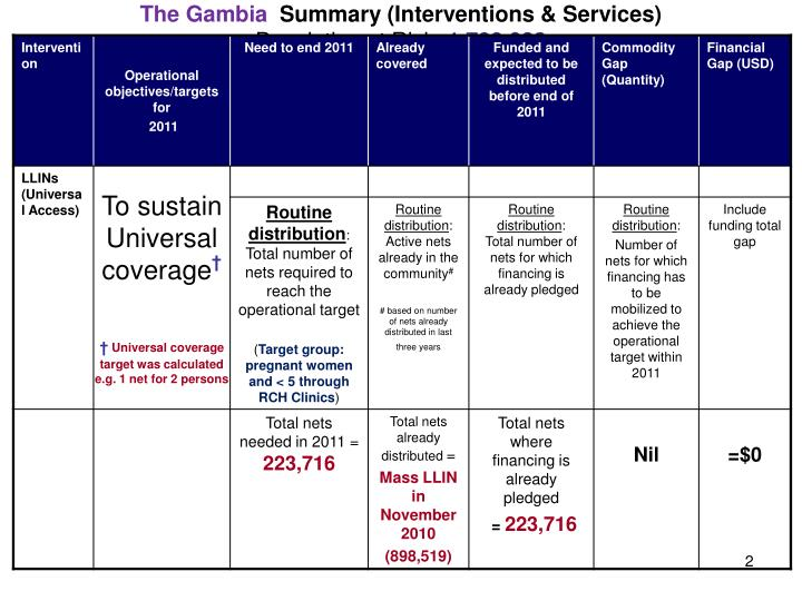 The gambia summary interventions services population at risk 1 790 083