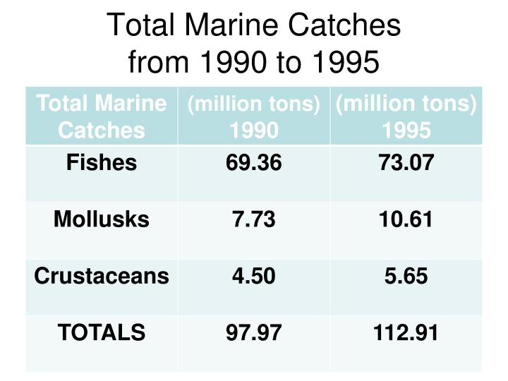 Total Marine Catches
