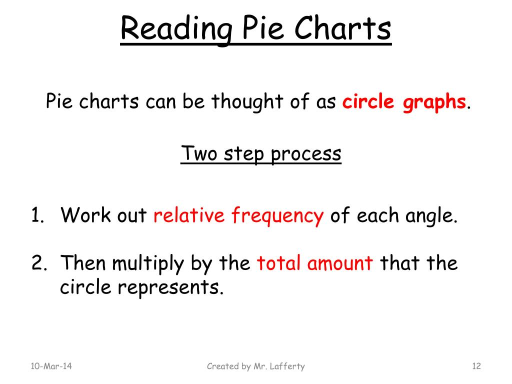 Reading Pie Charts
