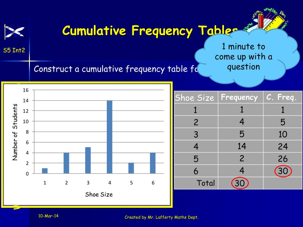 Cumulative Frequency Tables
