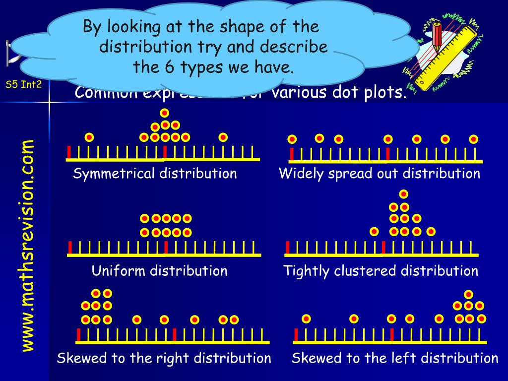By looking at the shape of the distribution try and describe the 6 types we have.