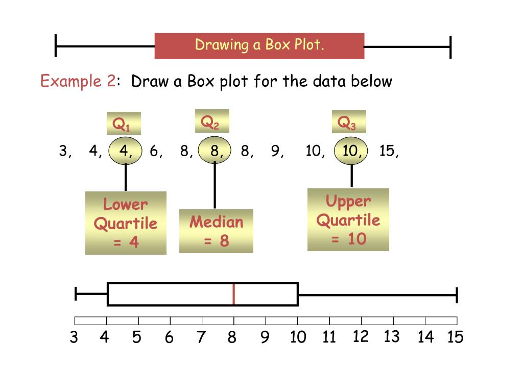 Drawing a Box Plot.