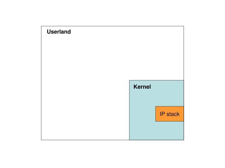 Userland