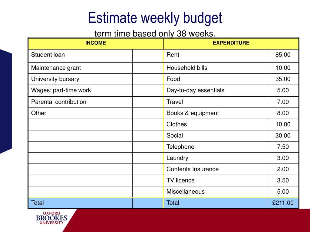 Estimate weekly budget