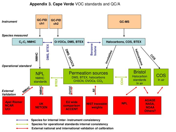 Appendix 3 cape verde voc standards and qc a l.jpg