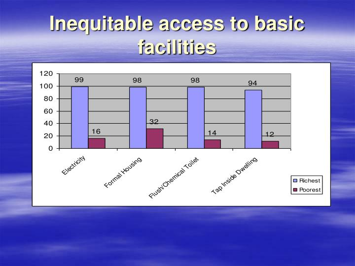 Inequitable access to basic facilities