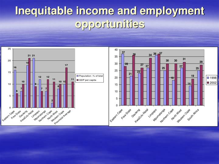 Inequitable income and employment opportunities