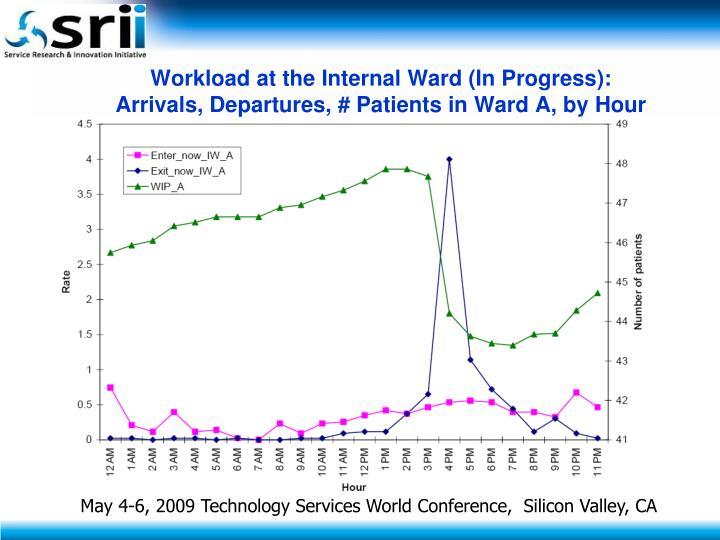 Workload at the Internal Ward (In Progress):