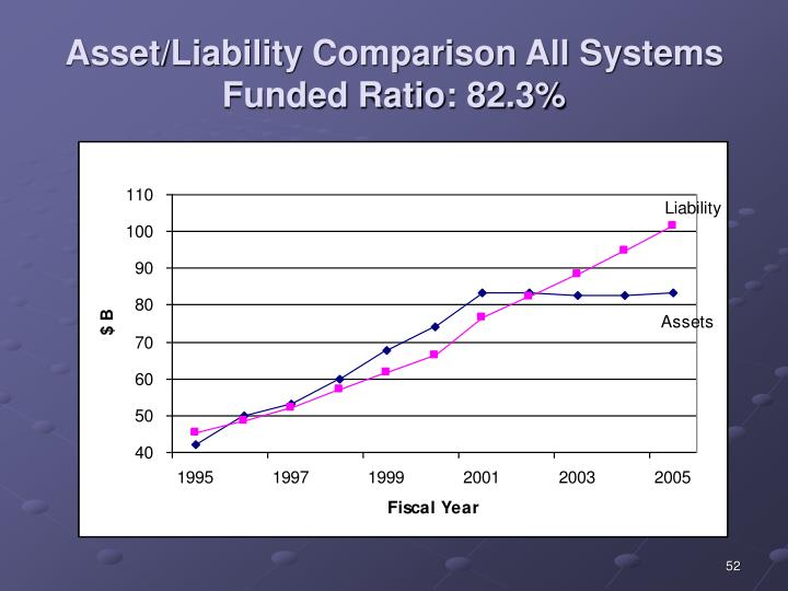 Asset/Liability Comparison All Systems