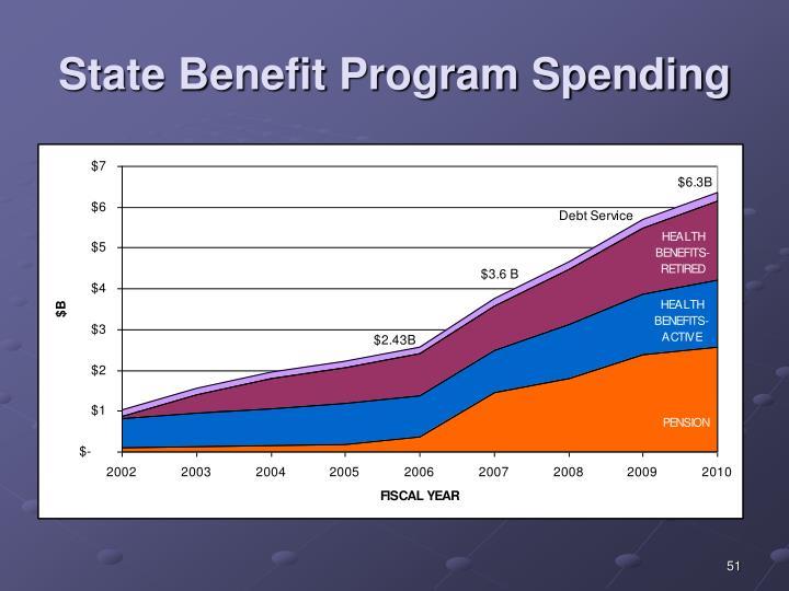 State Benefit Program Spending