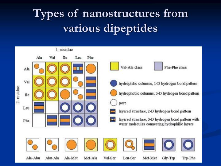 Types of nanostructures from various dipeptides
