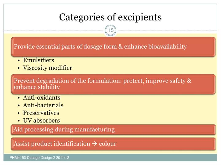 Categories of excipients