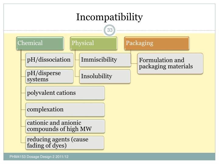 Incompatibility