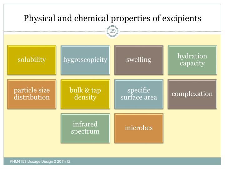 Physical and chemical properties of excipients
