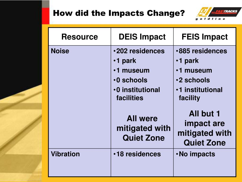 How did the Impacts Change?