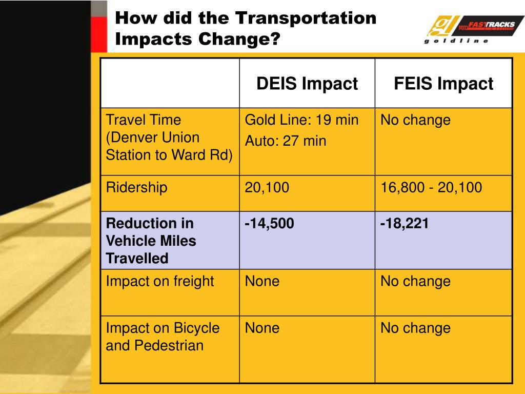 How did the Transportation Impacts Change?