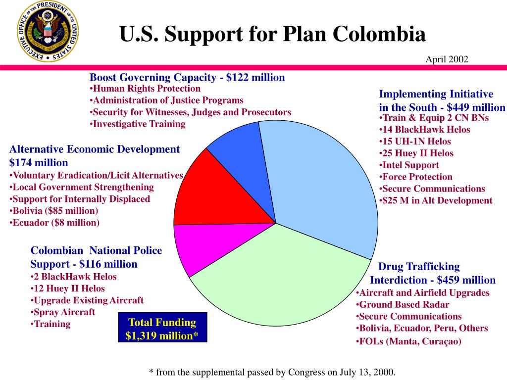 U.S. Support for Plan Colombia