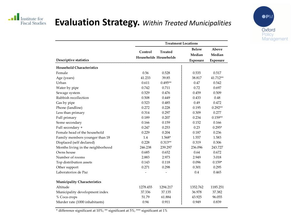 Evaluation Strategy.