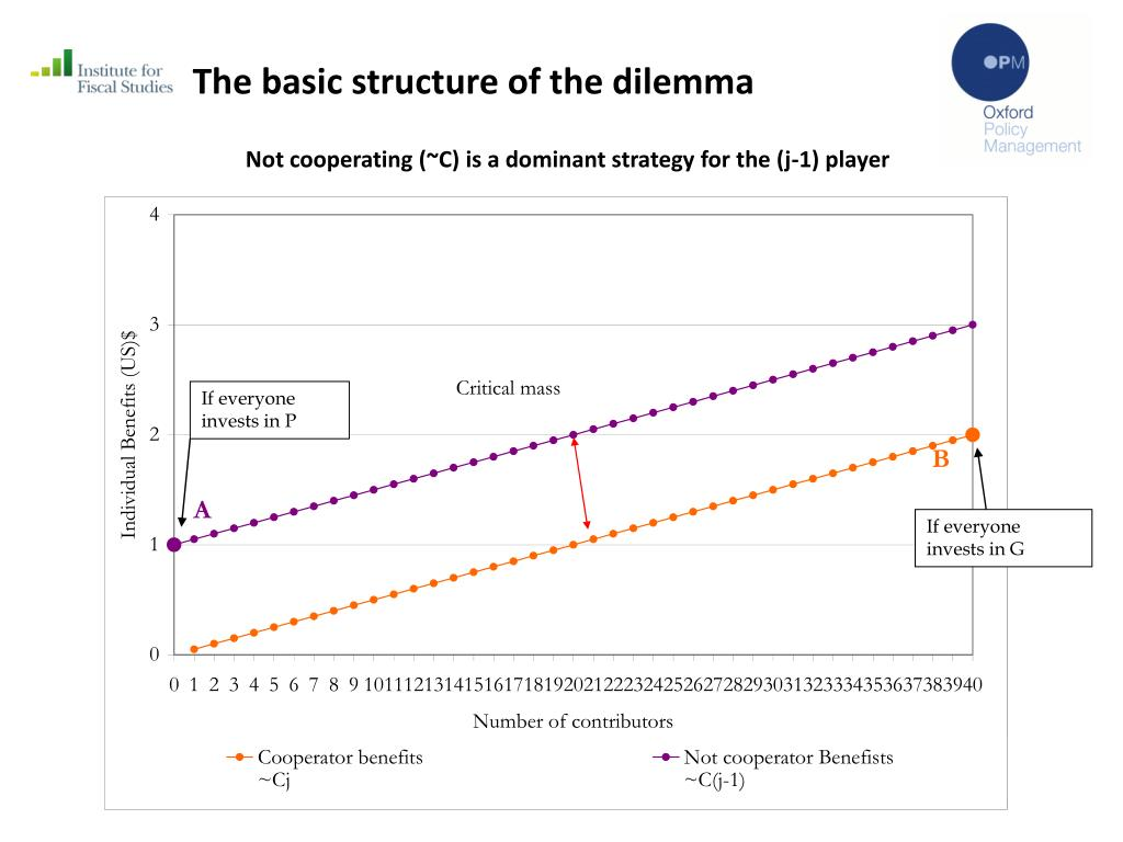 The basic structure of the dilemma