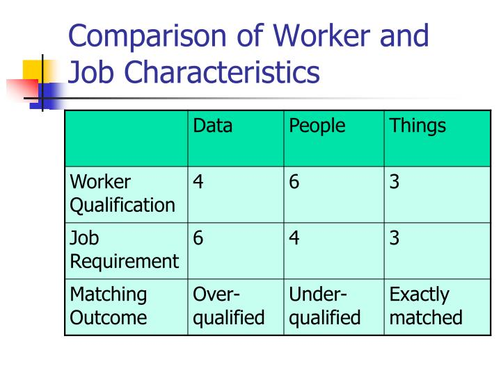 Comparison of Worker and Job Characteristics