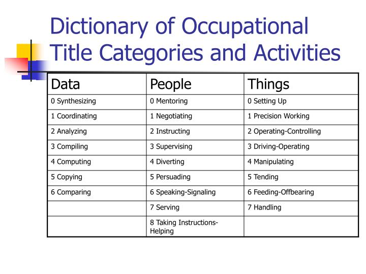 Dictionary of Occupational Title Categories and Activities