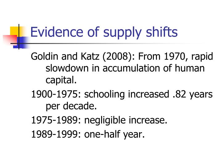 Evidence of supply shifts