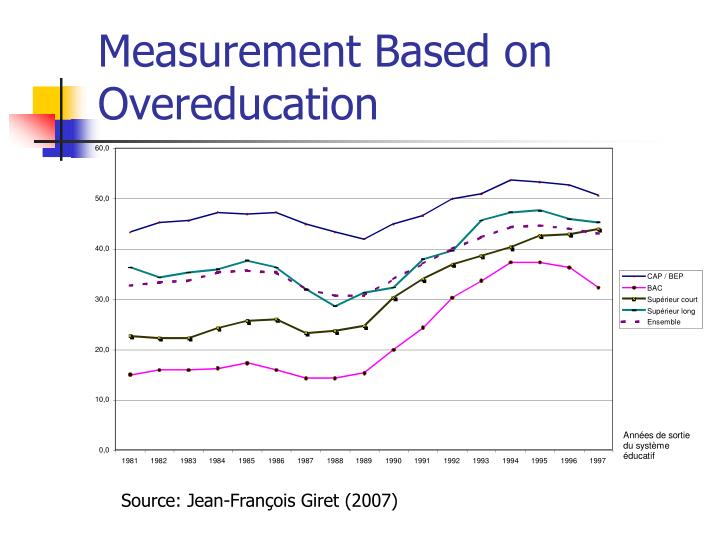 Measurement Based on Overeducation