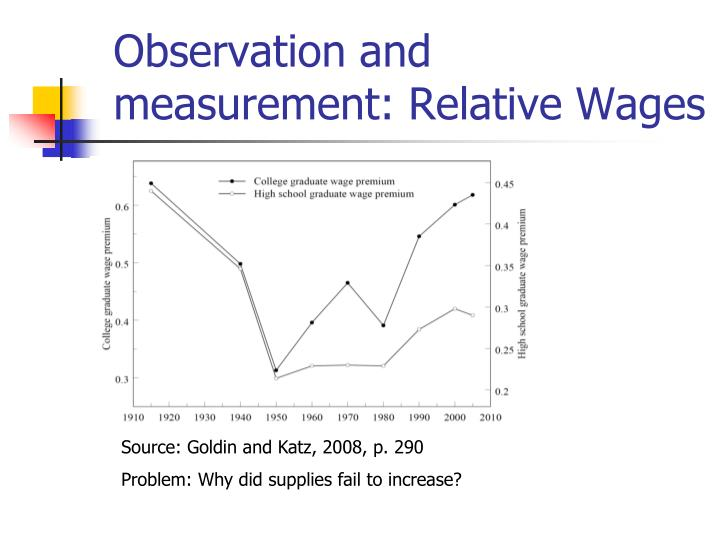 Observation and measurement: Relative Wages