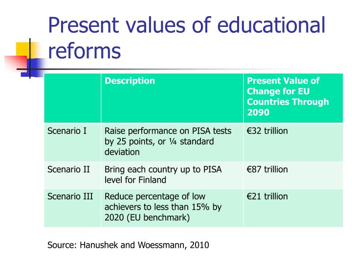 Present values of educational reforms