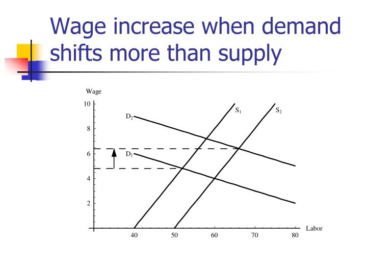 Wage increase when demand shifts more than supply