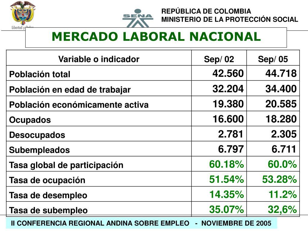 MERCADO LABORAL NACIONAL