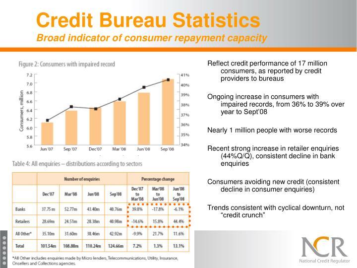 Credit Bureau Statistics