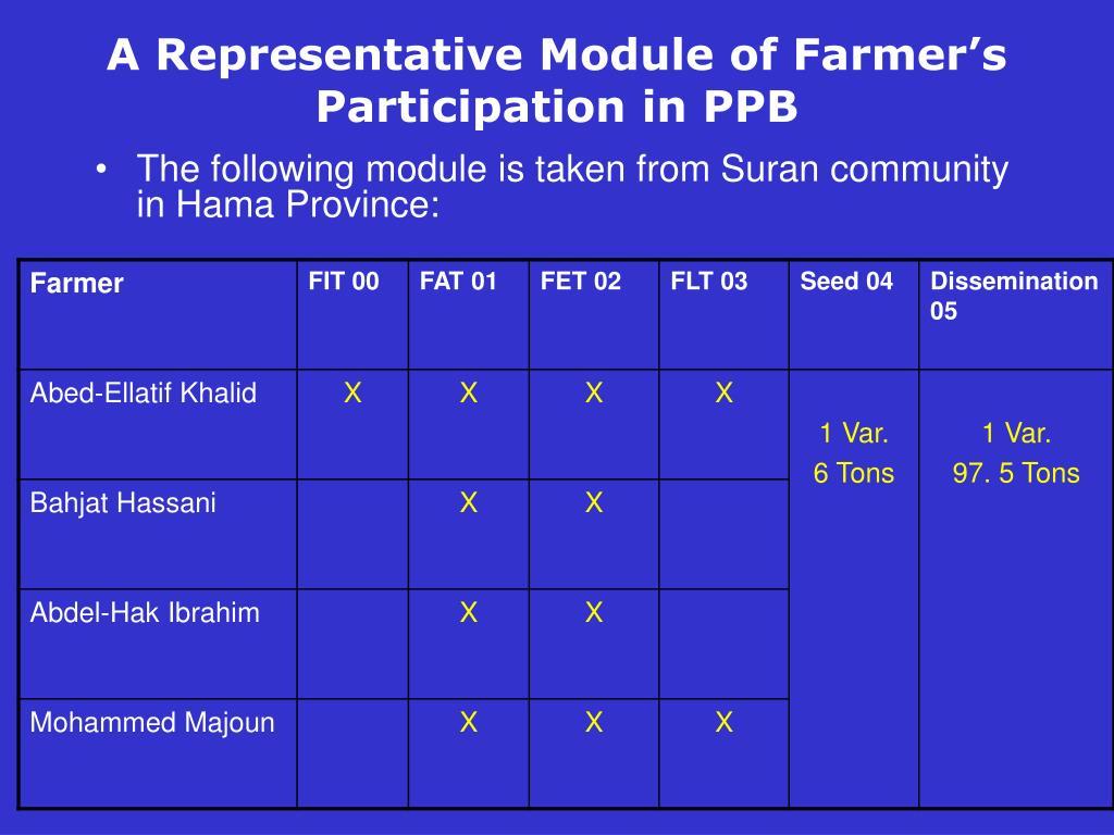 A Representative Module of Farmer's Participation in PPB