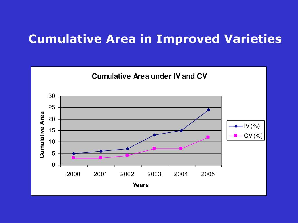 Cumulative Area in Improved Varieties