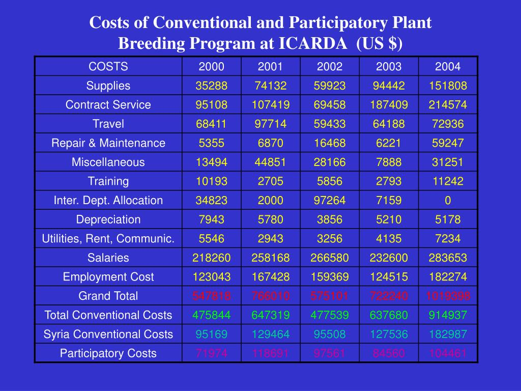Costs of Conventional and Participatory Plant Breeding Program at ICARDA  (US $)
