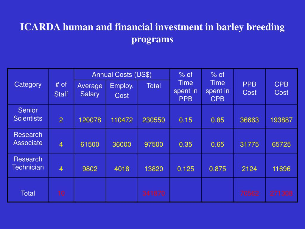 ICARDA human and financial investment in barley breeding programs