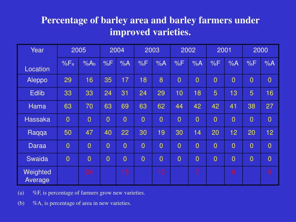 Percentage of barley area and barley farmers under improved varieties.