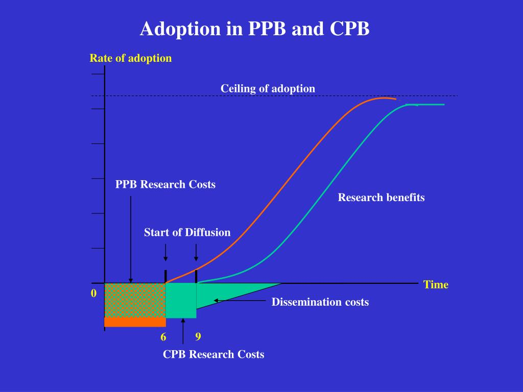 Adoption in PPB and CPB