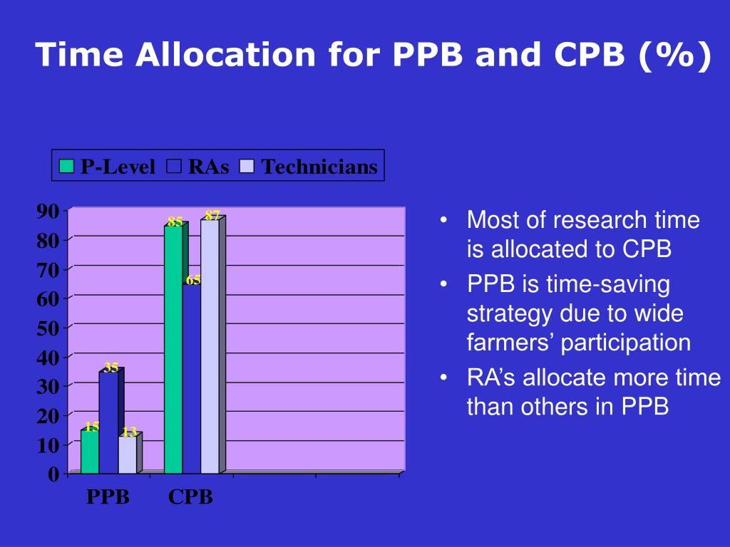 Time Allocation for PPB and CPB (%)