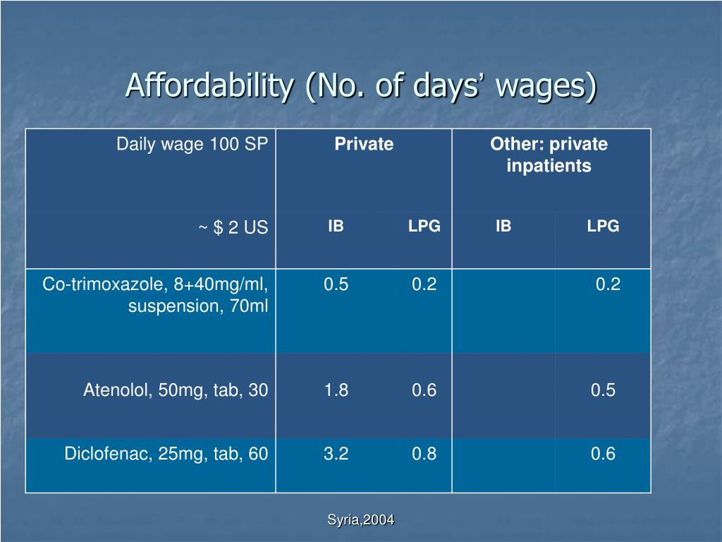 Affordability (No. of days