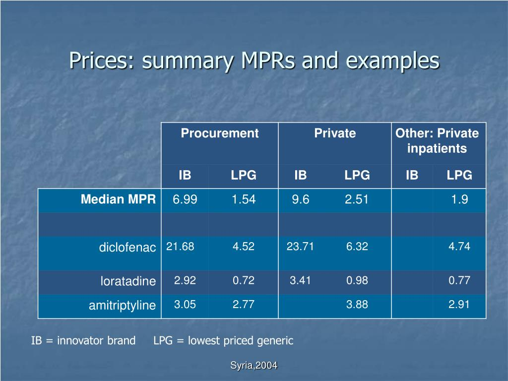 Prices: summary MPRs and examples
