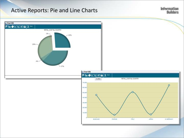 Active Reports: Pie and Line Charts