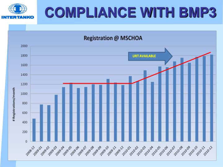 COMPLIANCE WITH BMP3