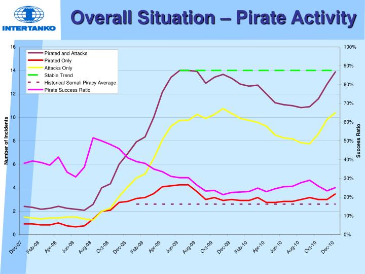 Overall Situation – Pirate Activity