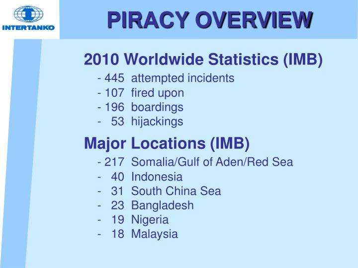 PIRACY OVERVIEW